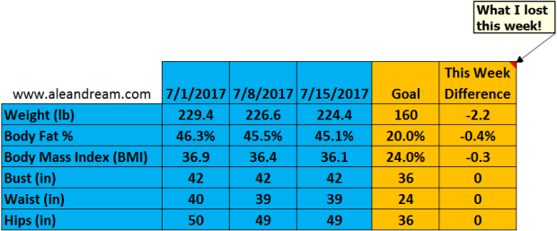 7-15-17 Weight Loss Chart