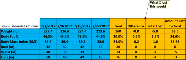 7-22-17 Weight Loss Chart