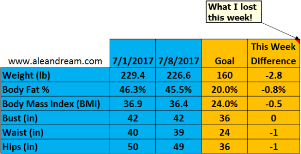 7-8-17 Weight Loss Chart (1)