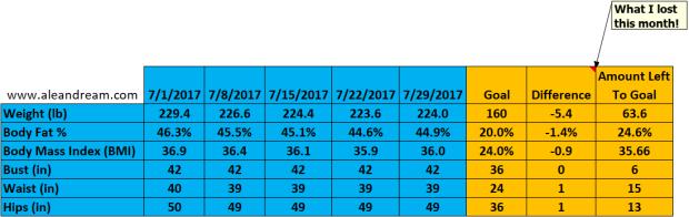 7-29-17 Weight Loss Chart